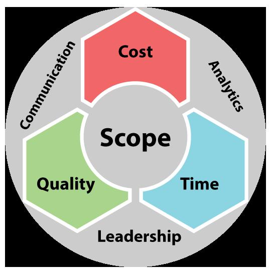 project-management-scope